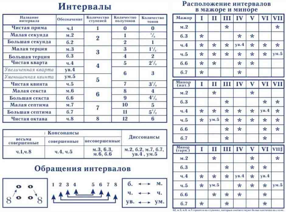 интервалы в музыке сольфеджио таблица