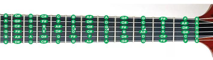 Классическая настройка 6-струнной гитары