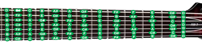 Расположение нот на грифе 7-струнной гитары