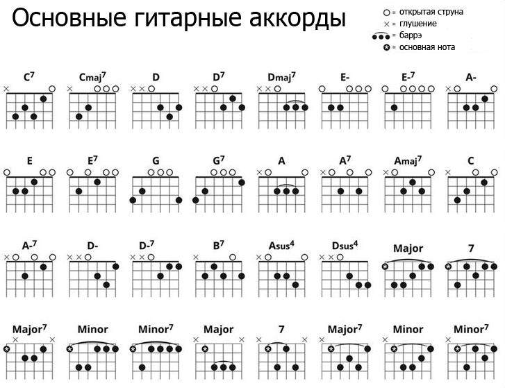 аккорды на гитаре для новичков картинки расшифровка аккордов