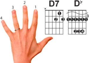 Всегда используйте правильную постановку пальцев