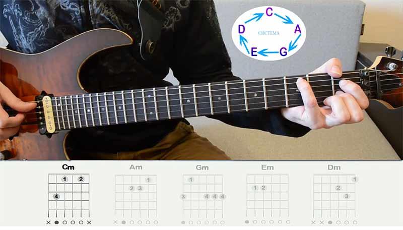 """Для того чтобы нам из неё сделать ДО-минорную аккордовую форму, нам нужно с вами ноту """"МИ"""", которая находится на 4-ой струне на 2-ом ладу понизить на пол тона и у нас получится вот такая ДО-минорная аккордовая форма"""