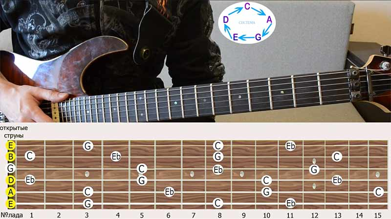 отложим на грифе гитары все ноты, которые входят в аккорд ДО-минор. Напоминаю, что это нота ДО, нота МИ-бемоль и нота СОЛЬ