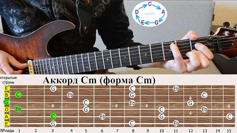 мы играем аккорд ДО-минор(Cm), первая аккордовая форма у нас также ДО-минор, то есть они совпадают