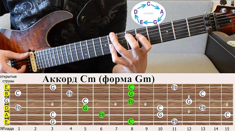 следующая аккордовая форма у нас СОЛЬ(самая не удобная, как в мажоре, так и в миноре)