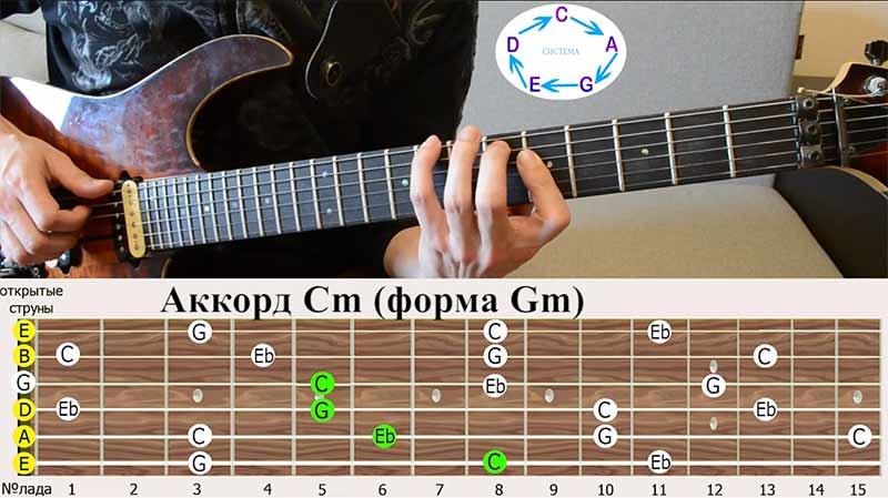 Хочу сказать, что я при игре на гитаре никогда не использую эту форму в чистом виде. Я считаю, что гораздо удобнее использовать её вот в таком варианте: 1-ю и 2-ю струну я не играю вообще, играю только по 6-ой,5-ой,4-ой и 3-ей.