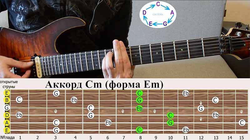 Следующая аккордовая форма это форма МИ