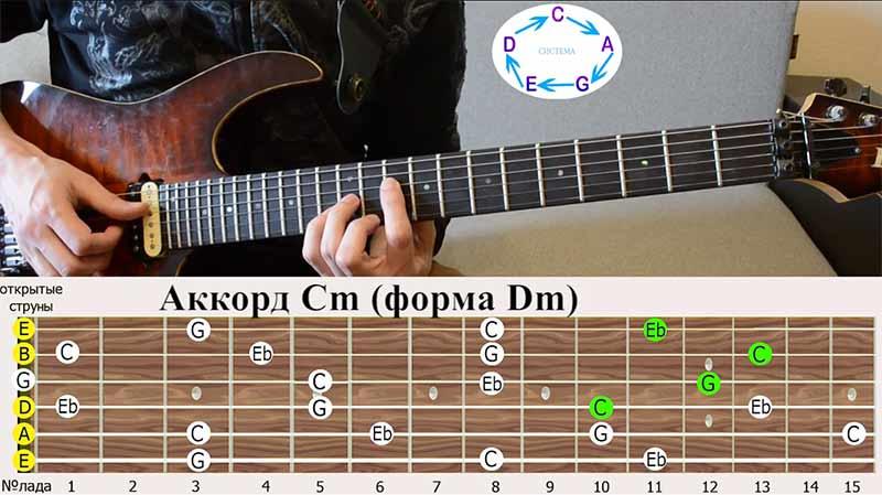 И последняя аккордовая форма, в которой мы играем аккорд ДО-минор(Cm) это аккордовая форма РЕ(Dm)