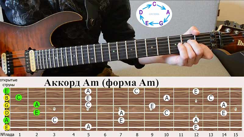 аккорд ЛЯ-минор(Am), аккордовая форма ЛЯ