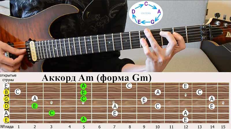 Следующая наша аккордовая форма СОЛЬ, смотрим на схему системы CAGED