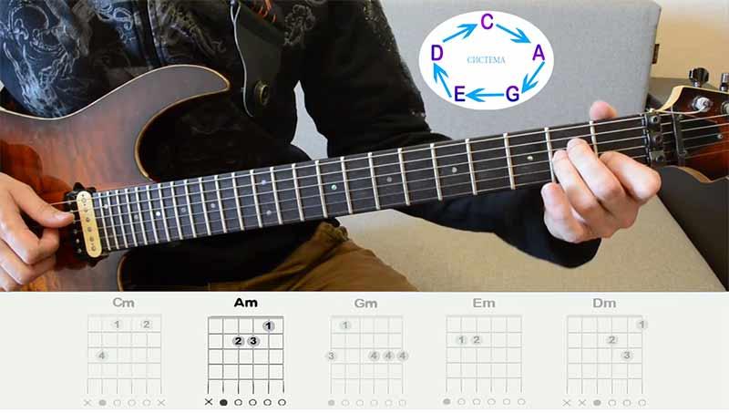 получается всем нам знакомый аккорд ЛЯ-минор(Am). Вот так будет выглядеть ЛЯ-минорная аккордовая форма