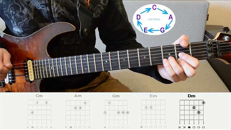 """Последняя наша аккордовая форма это форма """"РЕ"""". В мажоре она выглядит вот так"""