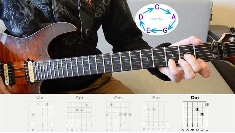 Таким образом получается РЕ-минорная аккордовая форма.