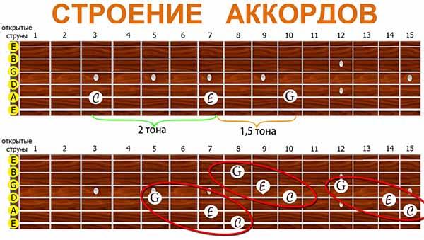 несколько вариантов построения аккорда ДО-мажор
