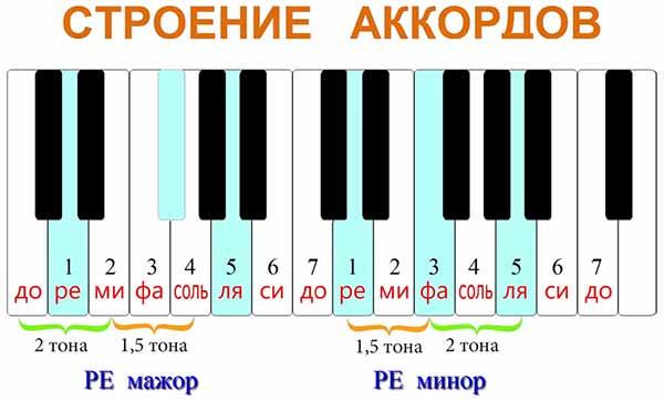 для сравнения справа посмотрим на схему построения Ре-минорного аккорда