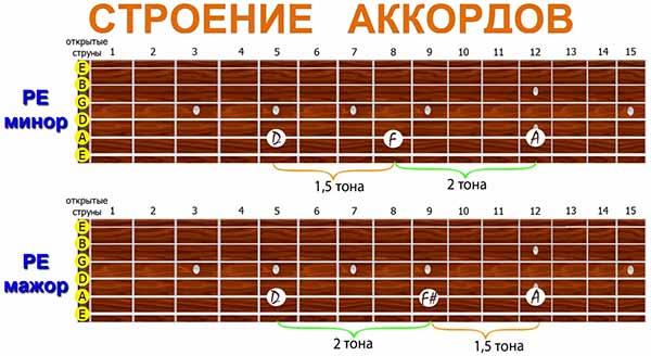 схемы РЕ-мажорного и РЕ-минорного аккорда на грифе гитары