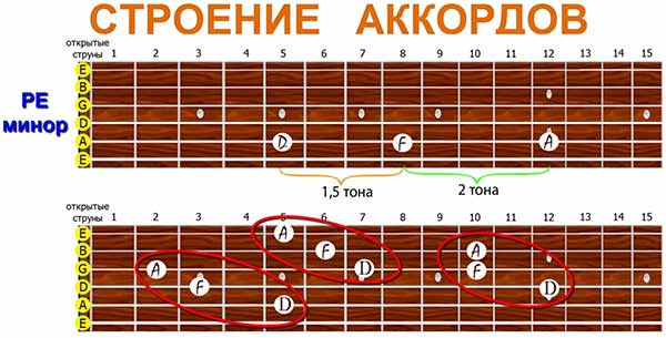 несколько вариантов построения аккорда РЕ-минор