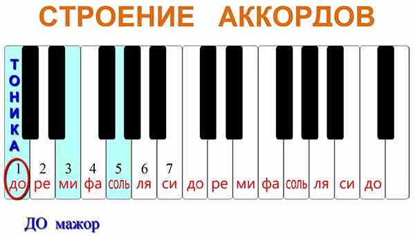 """аккорды состоят из трёх нот или трёх ступеней, это всегда 1-я ступень, 3-я и 5-я. Первая ступень также называется """"тоникой"""""""