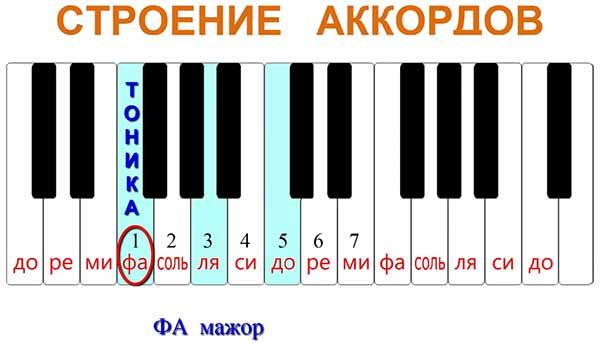 аккорд ФА-мажор, то тоника у нас была бы ФА и ФА была бы первой ступенью и соответственно 3-ю и 5-ю ступень мы бы уже подсчитывали от ноты ФА