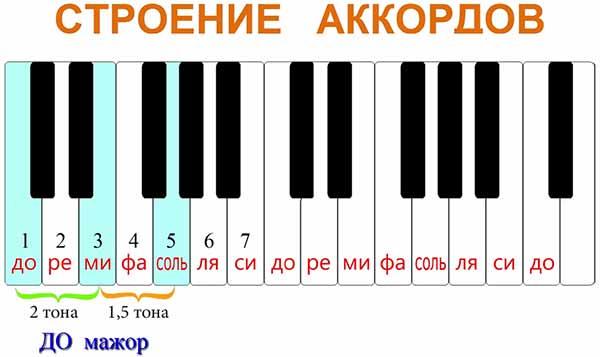Расстояние от ноты ДО до ноты РЕ - 1 тон, от ноты РЕ до ноты МИ также 1 тон, соответственно между нотами ДО и МИ у нас 2 тона. От ноты МИ до ноты ФА у нас полутон, от ноты ФА до ноты СОЛЬ - тон. Итого от ноты МИ до ноты СОЛЬ у нас получается полтора тона.