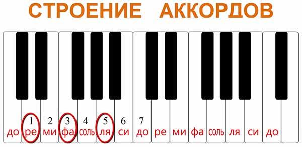 попробуем усложнить задачу и построить аккорд РЕ-мажор