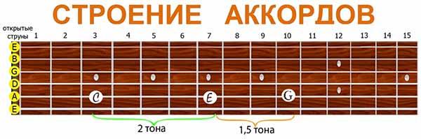 как выглядит схема мажорного аккорда на гитарном грифе