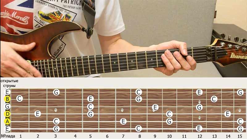 отложим все ноты которые входят в аккорд ДО-мажор, ДО-мажор это трезвучие, в которое входит три ноты: нота ДО, нота МИ и нота СОЛЬ.