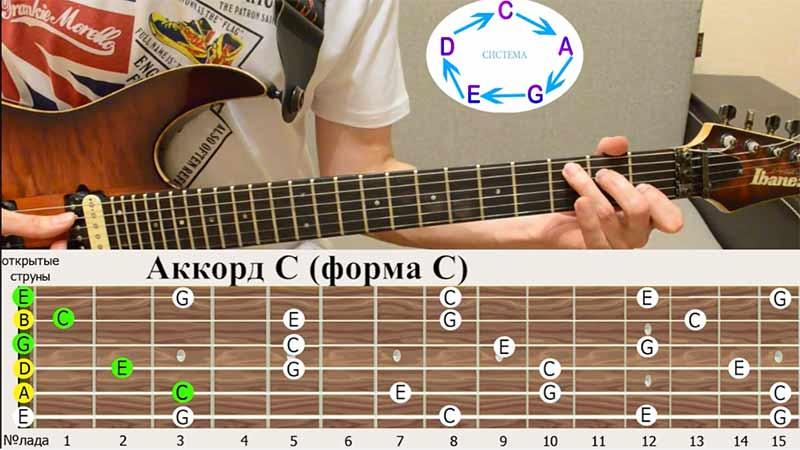 """Аккорд """"ДО""""(C) и первая аккордовая форма тоже """"ДО""""(С)"""