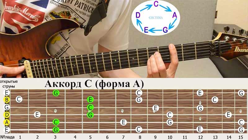 """Аккорд ДО(С) и аккордовая форма """"ЛЯ""""(A)"""