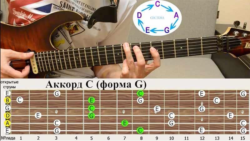 """аккордовая форма, она самая не простая и прижать её новичку будет достаточно сложно, форма """"СОЛЬ""""(G)"""