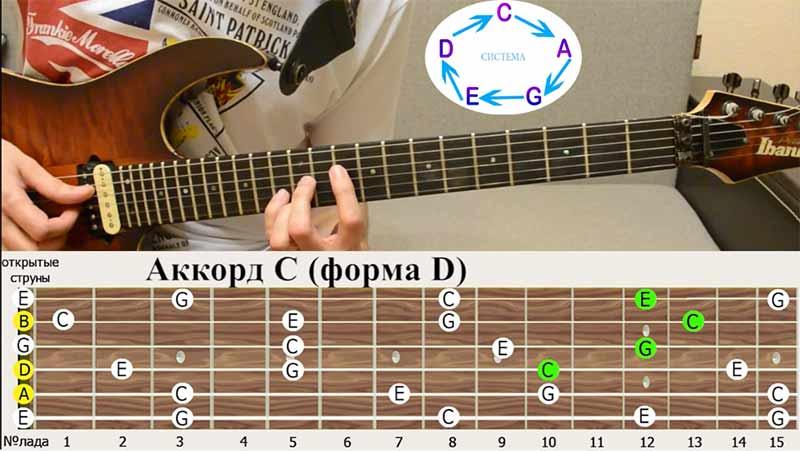 """последняя аккордовая форма - это форма """"РЕ""""(D)"""
