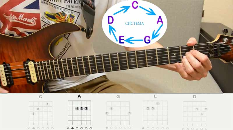 """""""A""""(эй), аккордовая форма """"Ля"""", думаю этот аккорд вам тоже известен. Как видите тут у нас также нету """"баррэ""""."""