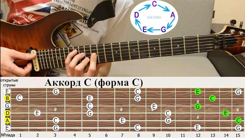 """После аккордовой формы """"РЕ""""(D) у нас уже идёт повторение, мы возвращаемся к аккордовой форме """"ДО""""(С). Если убрать баррэ, получается знакомая нам форма"""