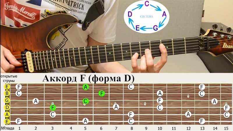 """следующая аккордовая форма у нас """"D"""""""