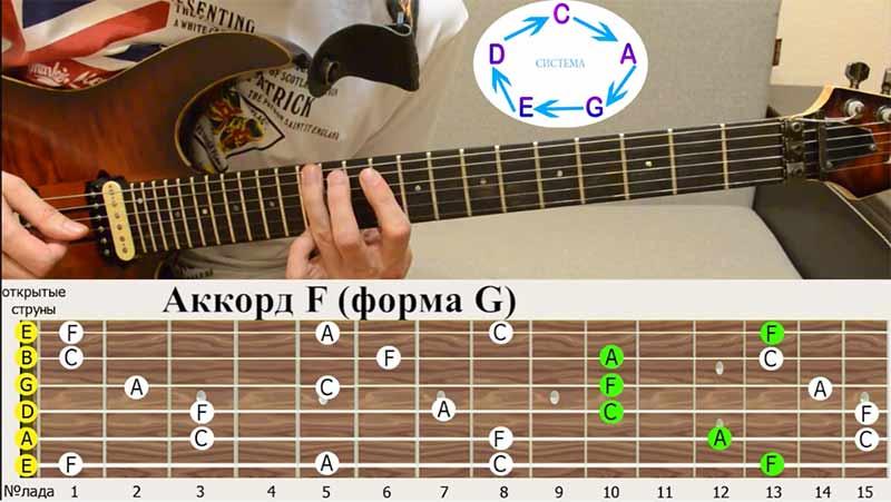 """далее идёт аккордовая форма """"G""""(самая не удобная форма)"""