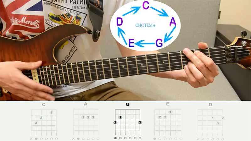 """""""G""""(джи), думаю аккорд СОЛЬ-мажор тоже многие знают, аккордовая форма """"Соль"""""""