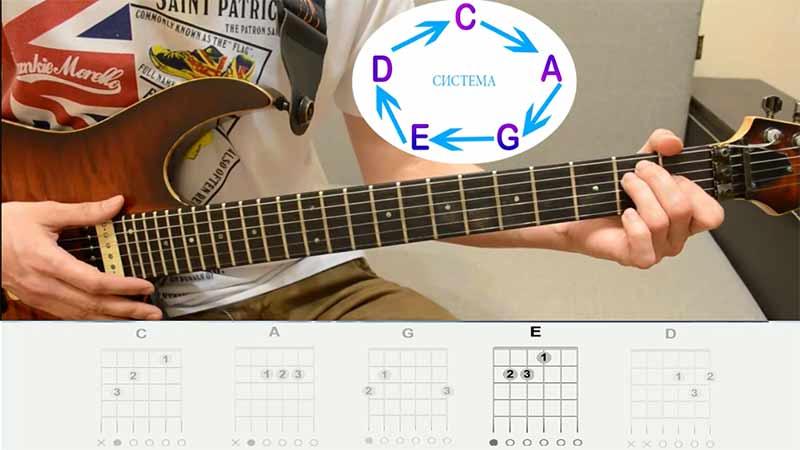 """Четвёртая форма """"E""""(и) у нас строится по примеру аккорда МИ-мажор, также многим известная."""