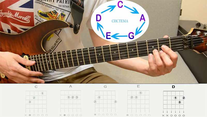 """И последняя 5-я форма """"D""""(ди), её мы разберём на примере аккорда РЕ-мажор(D)"""