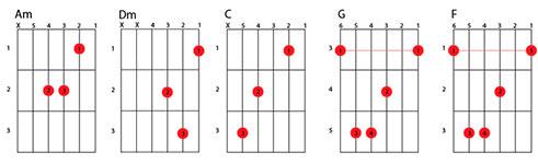 Кукушка - Аккорды для гитары с баррэ