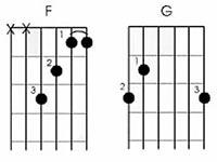 Кукушка - Аккорды для гитары для начинающих без баррэ