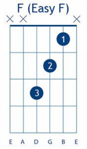 "упрощённый аккорд ""F""(Easy F) без баррэ"