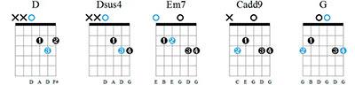 Аккорды для гитары без баррэ - Нервы - Самый дорогой человек