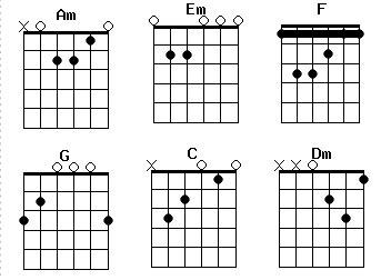 Аккорды для гитары - Браво - Любите, девушки